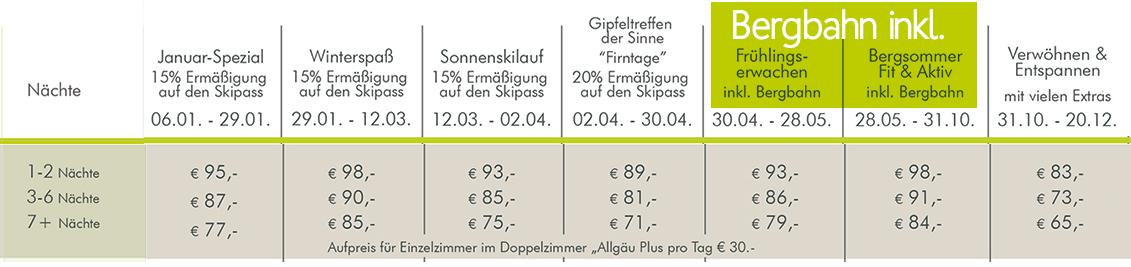 Hotel Bergruh Oberstdorf Preise DZ Allgäu Plus