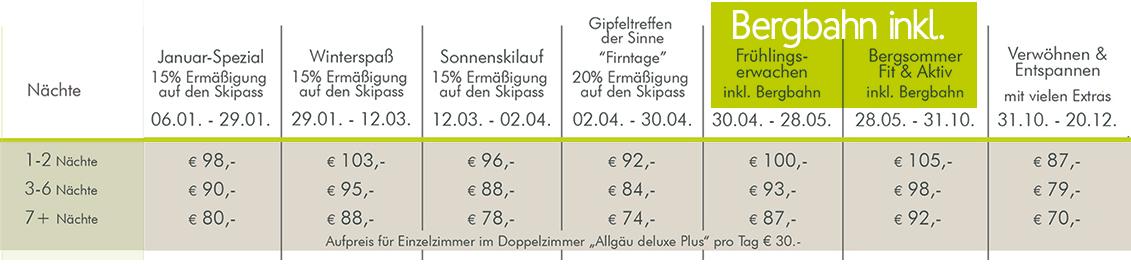 Hotel Bergruh Oberstdorf Preise DZ Allgäu deluxe plus