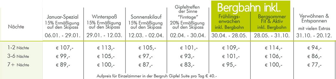 Hotel Bergruh Oberstdorf Preise Family deluxe