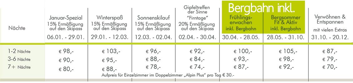 Hotel Bergruh Oberstdorf Preise DZ Alpin Plus