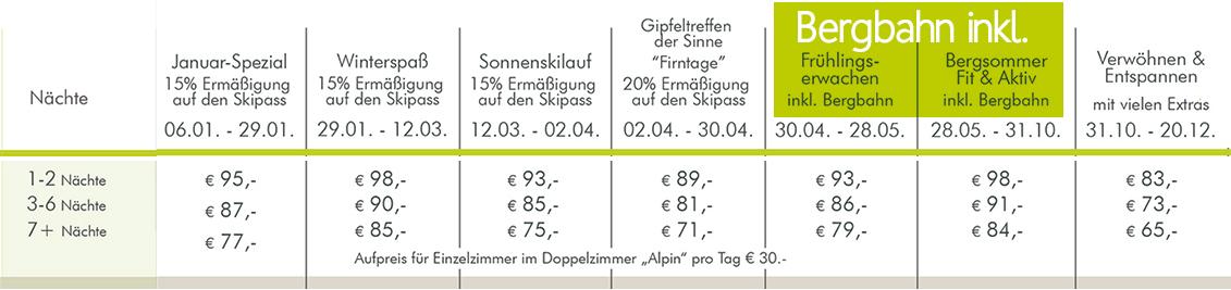 Hotel Bergruh Oberstdorf Preise  DZ Alpin